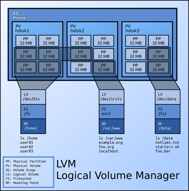 Lvm.Architecture.png